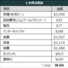2018年12月期 海外駐在員の家計簿 - 支出 - 駐在員の給与・給料