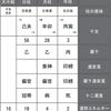 高橋大輔選手の家族と過去。