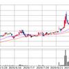 トランプ大統領、退院で日本市場は上昇。持ち株も上昇。