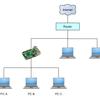 Raspberry pi を  NAT ルーター兼 DHCP + DNS サーバーにしたい