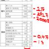 持ち家? 賃貸? / 35年後には約3500万円の資産の差が!? 1/2