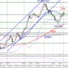【FX ドル円】5月4日チャート テクニカル分析 今後のエントリーポイントを考えてみた