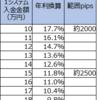 【4・5・7すくみと裁量の結果】1月5週は2500pips証拠金で年利換算32.4% (すくみ11.8%+裁量20.6%)。円高が来ていますね。ダウや日経は落ちるため売りを持っています。