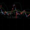 株では標準偏差ボラティリティトレードではなく、移動平均線をメインに使うことにしまーす!