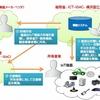 IoT機器、すべて調査へ 総務省、国内に数億台か