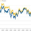 期待インフレ率低下と共に株価上昇中。ただし、インフレ懸念は残る。