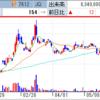 Nutsは増資+中国会員権販売契約IRで来週どうなる!? フジタコーポレーションは苫小牧カジノ思惑続いて2連S高!