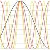 標本化定理を、振幅変調の無限級数と解く。