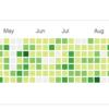今年のGitHubの草状況
