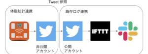 Helth Planetの体脂肪計結果をTwitter非公開裏アカウント経由でSlack連携