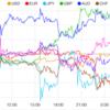 【株 FX】お盆期間の薄商いで荒い値動き