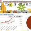100万円長期投資 10月3週 成績