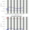 関東エリアの5日間波予測07/20/2020, 09:31
