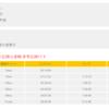 湘南国際マラソン2016の記録