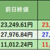 株式投資 69日目:大株主 前澤友作と企業価値向上と株価上昇