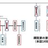 【呪術廻戦】禪院家の家系図・相関図は?各キャラの関係性を解説