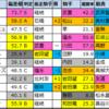 【チューリップ賞(G2) 偏差値確定2021】1位はメイケイエール