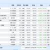 米国株、日本株と資産運用結果(2021.05.15)