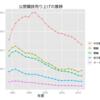 公営競技の年度売上げの推移(1989-2011)