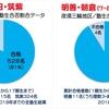 福岡5学区上位校/7-8学区トップ校 塾生合格率データ