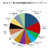 【資料】2018/7/1 第2回GP秋葉原(旧枠モダン)メタゲームブレイクダウン