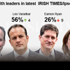 アイリッシュタイムズの世論調査: 政党支持率はシンフェインが頭ひとつ抜け出す
