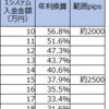 【4・5・7すくみと裁量の結果】2月4週は2500pips証拠金で年利換算113.3% (すくみ37.9%+裁量75.5%)。売りの利益を何とか確定。ユーロドルを確定。三角持ち合い上抜けがどうなるか。