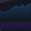 2021-7-20 週明け米国株の状況