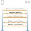ANCSでiOSの電話着信やメール受信の通知を外部デバイスから取得する