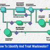 How to identify and treat wastewater?