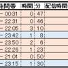 AKB48グループメンバーによるSHOWROOM配信の閲覧者数ランキングについて