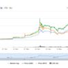 ビットコネクトコイン今後の予想!Bitconnect最新チャートはこちら