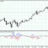 BSI(Bounce Strength Indicator)を作成しました。