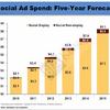 ソーシャルメディア広告費、2015年に83億ドルへ - BIA/Kelsey調査