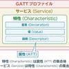 Bluetooth Low Energy ~ GATTの仕組みを学ぼう