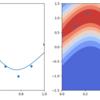 ガウス過程による回帰(3)実験結果