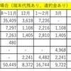2016年12月の携帯電話料金