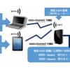 【無線LAN接続】には、無線LAN親機のSSIDと暗号化キーが必要
