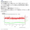 【地震予知】柿岡地磁気/地電流が反応!太陽風が地球に到来か!?このままN値が上昇する場合は『阪神淡路大震災』前の前兆!関西地方を中心に大地震に要警戒!!