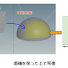 An Area-Preserving Parametrization for Spherical Rectangles を読む