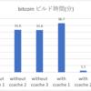 ccache によるビルド高速化。実例として bitcoin のビルド速度は約30倍になりました。