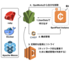 UserData、OpsWorks、Lambdaを組み合わせ、常に新鮮なSpotFleetインスタンスでサービスを運用する