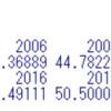 景気ウォッチャー調査地域別(現状)のデータ分析2 - R言語のtapply関数で年別、月別、地域別に集計する。
