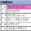 【明日の新偏差値予想表(中山・阪神・小倉)】2021年2月28日(日)