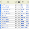 AJCCの単勝で100万円とるぞ!!