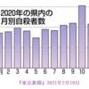コロナ禍が世界の人口に与える影響は「出生数の急減」として現象,日米欧では1~2割減になると予想されているが,とくに日本政府の対応は?