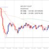 ポンドや資源通貨の長期トレンド分析:月足チャート-Day49