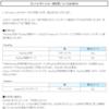 Yahoo!カードからのPayPay / nanacoにおける決済・チャージ時の付与ポイントについて