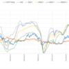 日経平均と為替+日銀短観業況DI