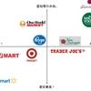 アメリカのスーパーマーケット ランク早見表(含む偏見 in MI)